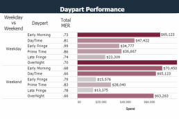 Data analytics showing metrics about Daypart Performance